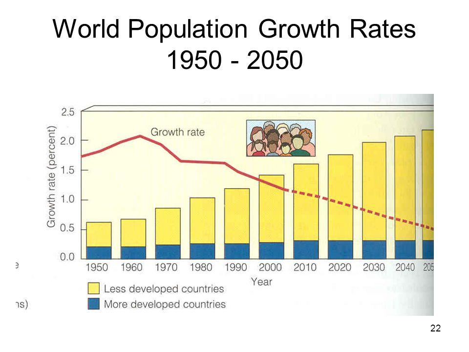 22 World Population Growth Rates 1950 - 2050