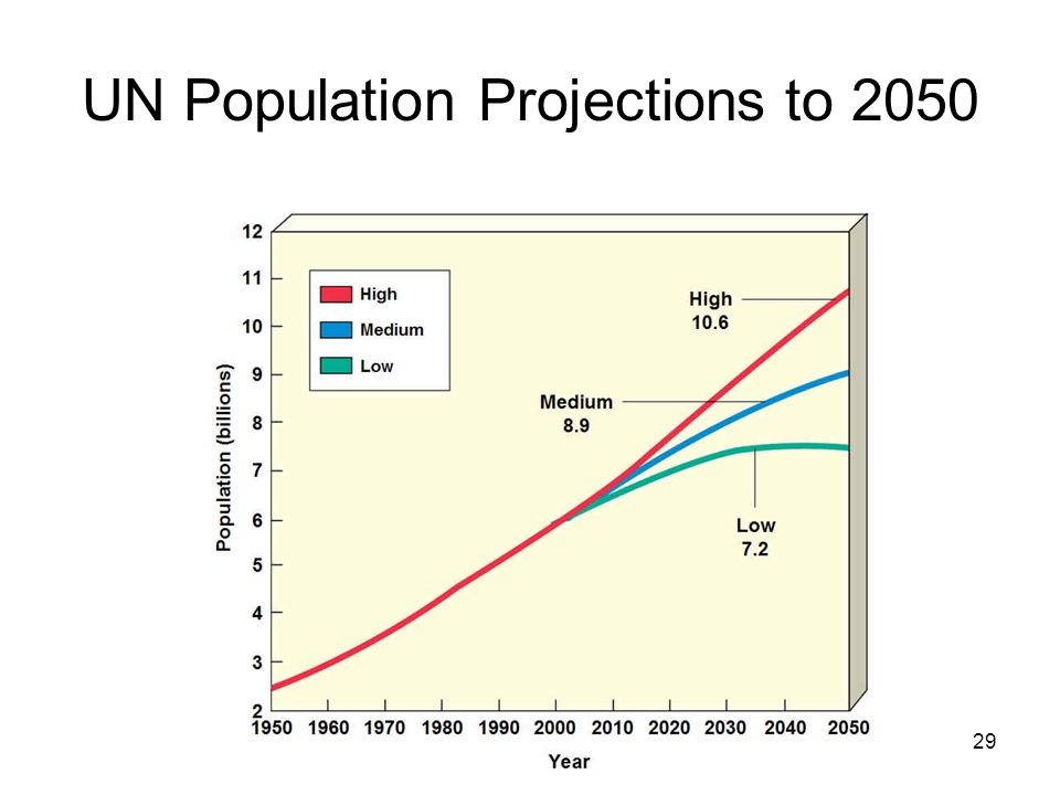 29 UN Population Projections to 2050