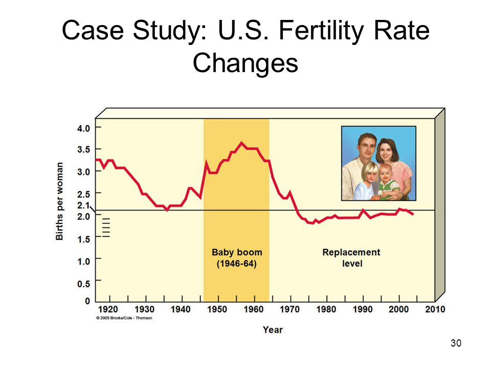 30 Case Study: U.S. Fertility Rate Changes