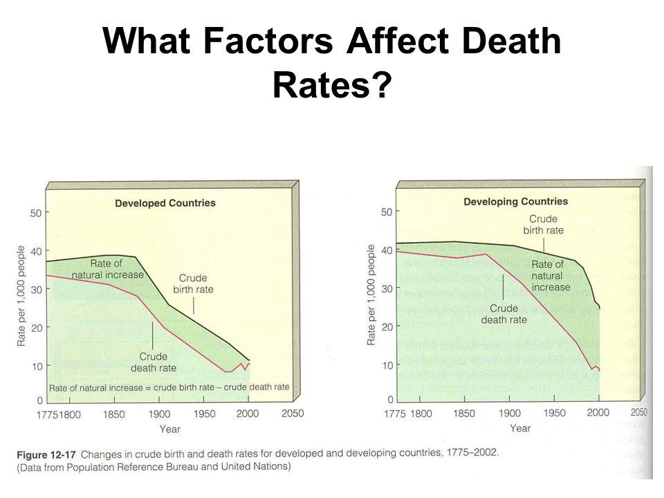 35 What Factors Affect Death Rates