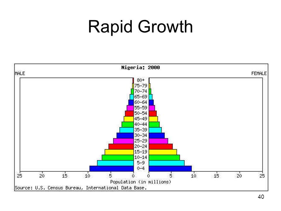 40 Rapid Growth