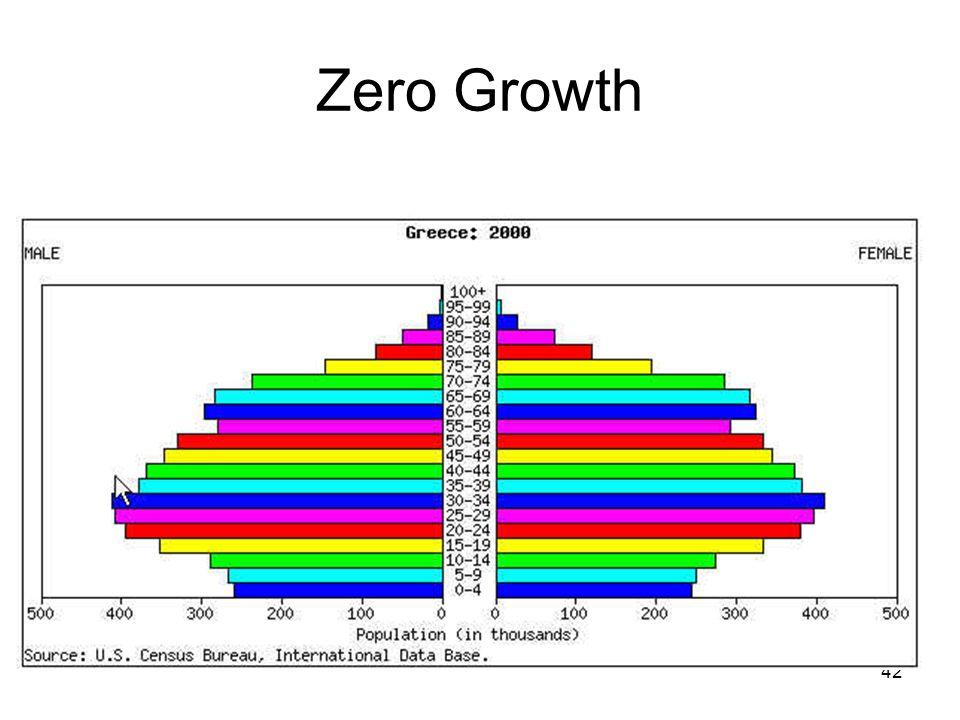 42 Zero Growth
