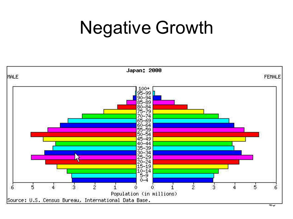 43 Negative Growth