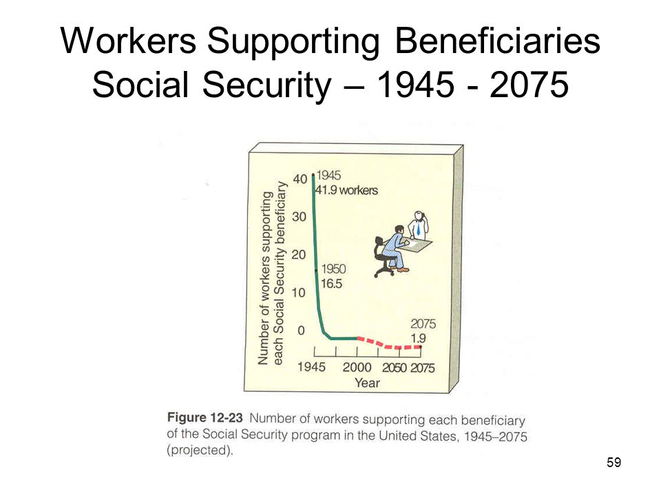 59 Workers Supporting Beneficiaries Social Security – 1945 - 2075