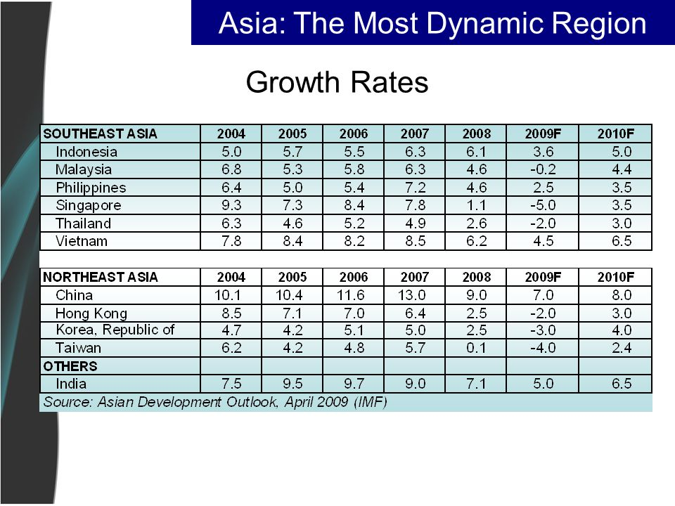 Growth Rates Asia: The Most Dynamic Region