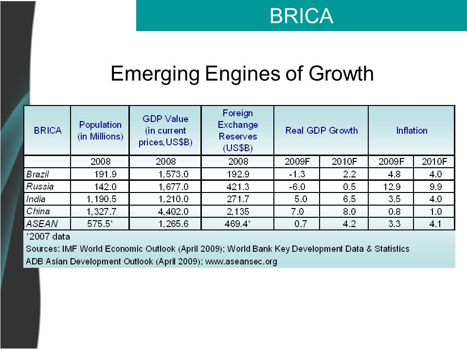 Emerging Engines of Growth BRICA