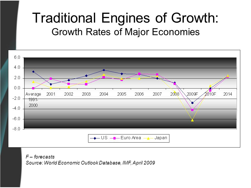 Traditional Engines of Growth: Growth Rates of Major Economies F – forecasts Source: World Economic Outlook Database, IMF, April 2009