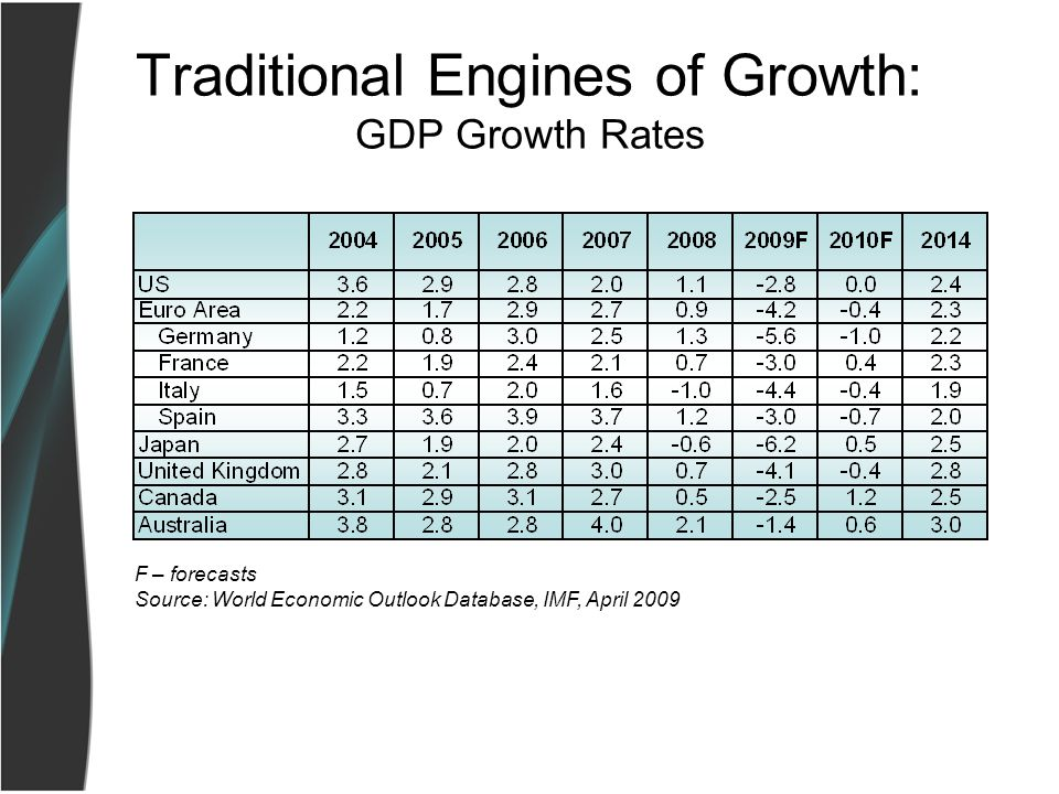 Traditional Engines of Growth: GDP Growth Rates F – forecasts Source: World Economic Outlook Database, IMF, April 2009