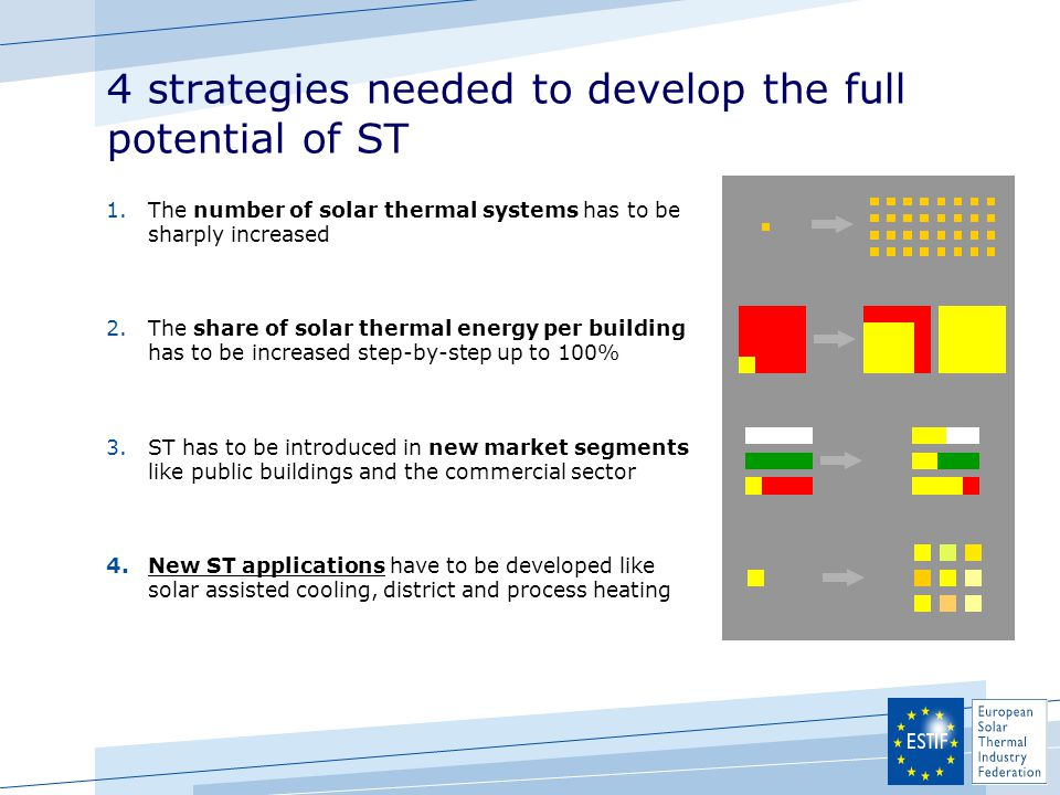 4 strategies needed to develop the full potential of ST 1.The number of solar thermal systems has to be sharply increased 2.The share of solar thermal