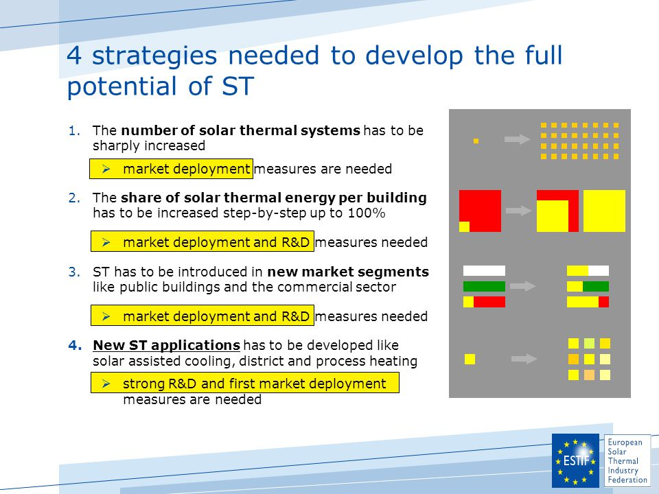 4 strategies needed to develop the full potential of ST 1.The number of solar thermal systems has to be sharply increased  market deployment measures