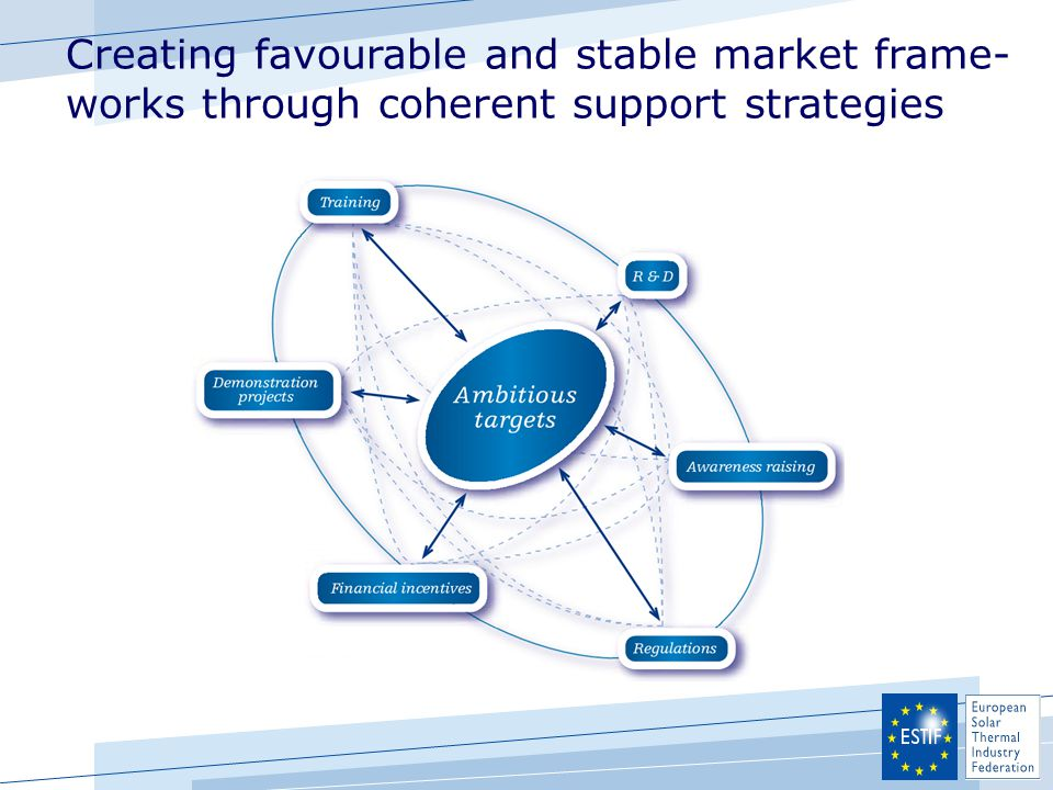 Creating favourable and stable market frame- works through coherent support strategies