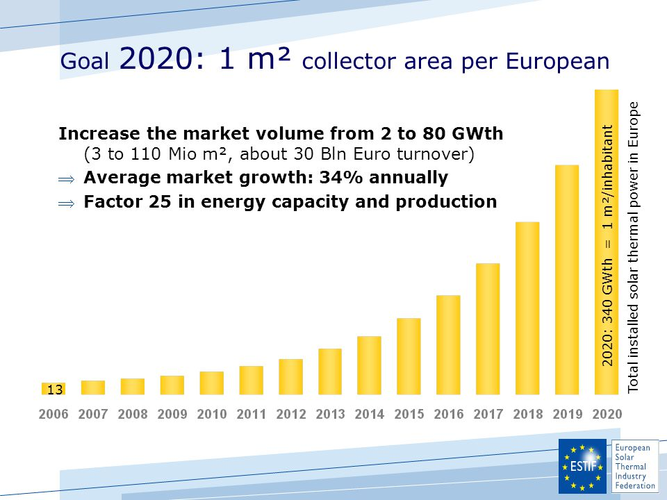 Goal 2020: 1 m² collector area per European 2020: 340 GWth = 1 m²/inhabitant 13 Increase the market volume from 2 to 80 GWth (3 to 110 Mio m², about 3