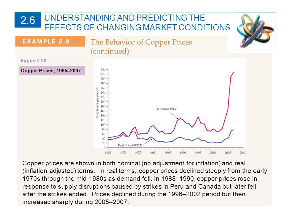 UNDERSTANDING AND PREDICTING THE EFFECTS OF CHANGING MARKET CONDITIONS 2.6 Copper prices are shown in both nominal (no adjustment for inflation) and real (inflation-adjusted) terms.