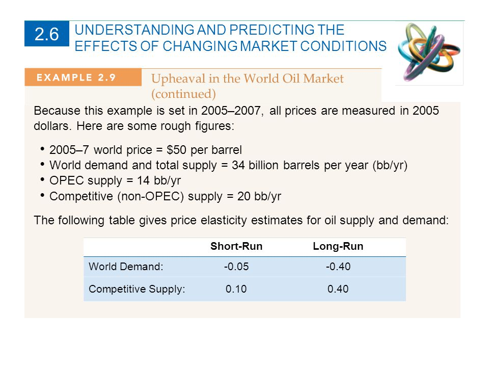 UNDERSTANDING AND PREDICTING THE EFFECTS OF CHANGING MARKET CONDITIONS 2.6 Impact of Saudi Production Cut The total supply is the sum of competitive (non-OPEC) supply and the 14 bb/yr of OPEC supply.