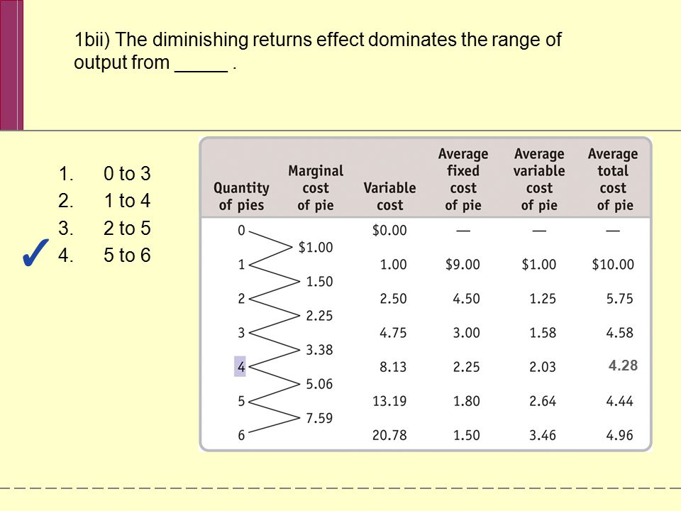 1bii) The diminishing returns effect dominates the range of output from _____. 1.0 to 3 2.1 to 4 3.2 to 5 4.5 to 6 4.28