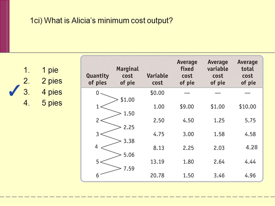 1ci) What is Alicia's minimum cost output? 1.1 pie 2.2 pies 3.4 pies 4.5 pies 4.28 4
