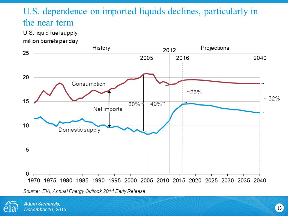 U.S. dependence on imported liquids declines, particularly in the near term 13 U.S.