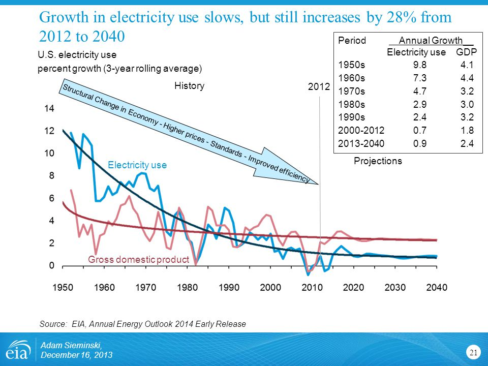 Growth in electricity use slows, but still increases by 28% from 2012 to 2040 21 U.S.