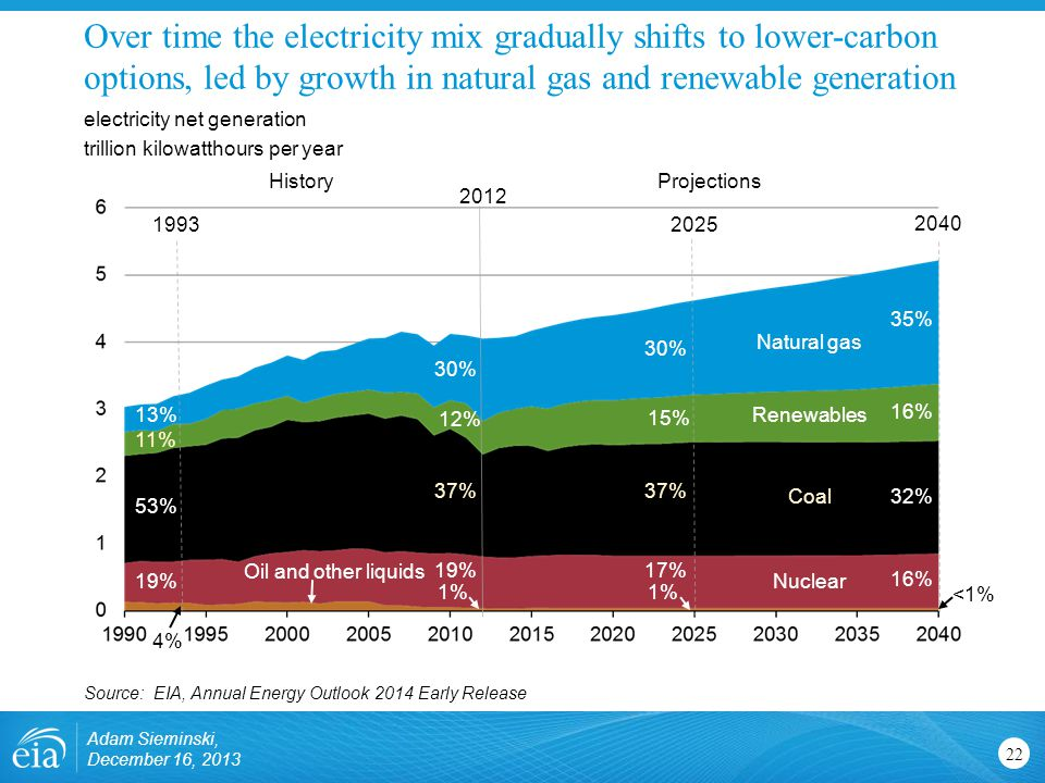 Over time the electricity mix gradually shifts to lower-carbon options, led by growth in natural gas and renewable generation 22 electricity net generation trillion kilowatthours per year Source: EIA, Annual Energy Outlook 2014 Early Release 30% 19% 37% 12% 1% Nuclear Oil and other liquids Natural gas Coal Renewables 2012 ProjectionsHistory 16% 32% 35% <1% Adam Sieminski, December 16, 2013 1993 11% 13% 19% 53% 4% 30% 17% 37% 15% 1% 2025 2040