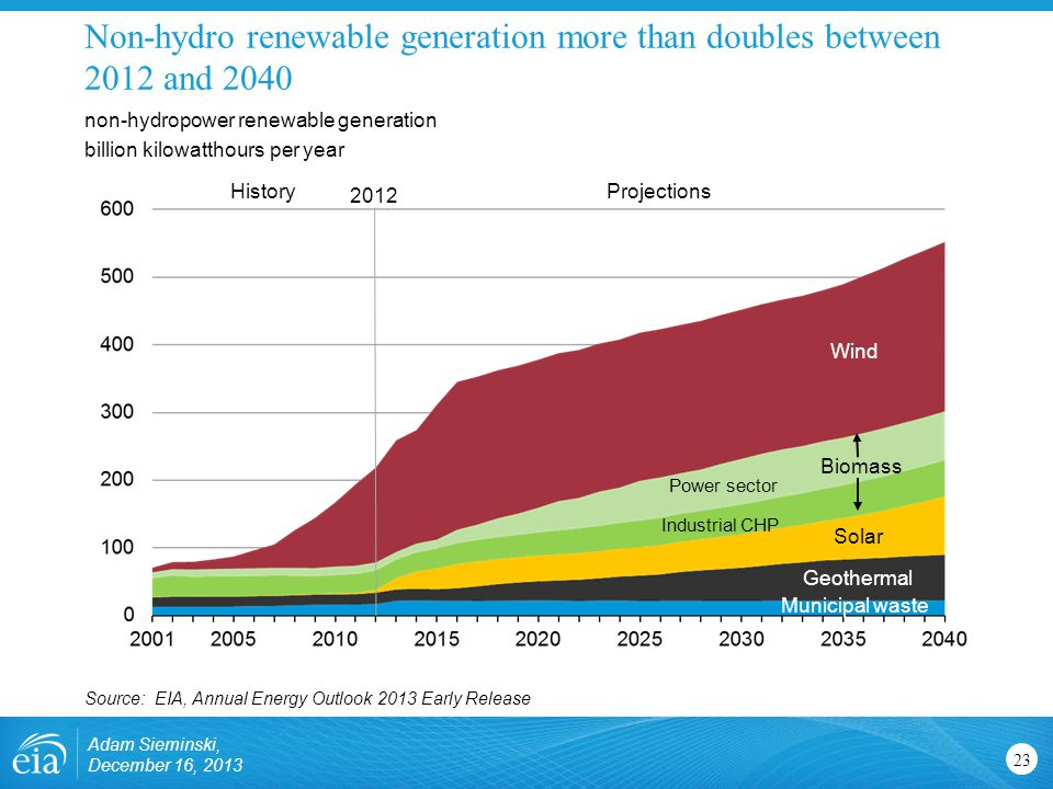 Non-hydro renewable generation more than doubles between 2012 and 2040 23 non-hydropower renewable generation billion kilowatthours per year Source: EIA, Annual Energy Outlook 2013 Early Release Wind Solar Geothermal Municipal waste Biomass Industrial CHP Power sector 2012 ProjectionsHistory Adam Sieminski, December 16, 2013