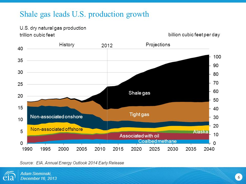 Shale gas leads U.S. production growth 6 U.S.