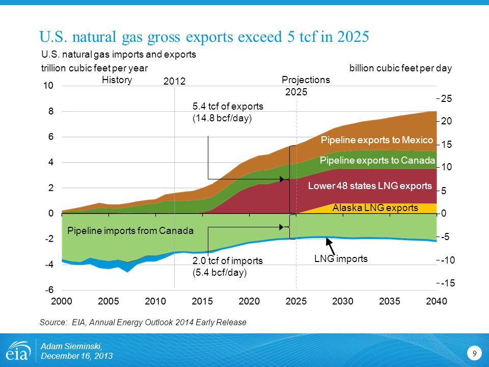 U.S. natural gas imports and exports trillion cubic feet per year Alaska LNG exports Pipeline exports to Mexico Pipeline exports to Canada Lower 48 st