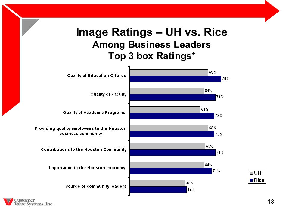 18 Image Ratings – UH vs. Rice Among Business Leaders Top 3 box Ratings*