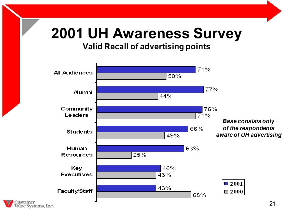 21 2001 UH Awareness Survey Valid Recall of advertising points Base consists only of the respondents aware of UH advertising