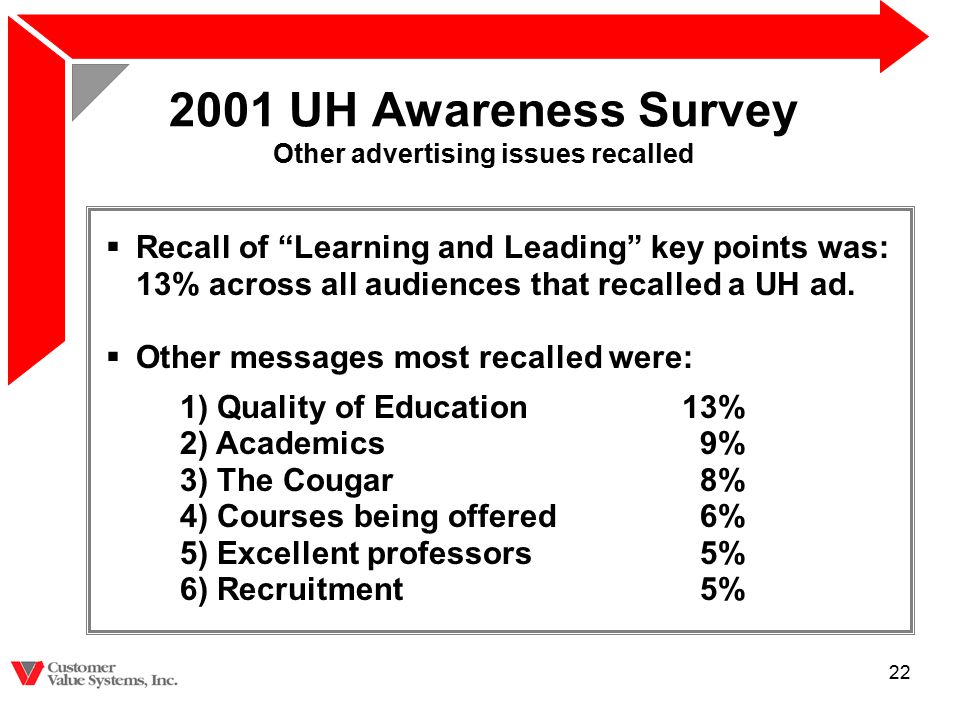 "22 2001 UH Awareness Survey Other advertising issues recalled  Recall of ""Learning and Leading"" key points was: 13% across all audiences that recalle"