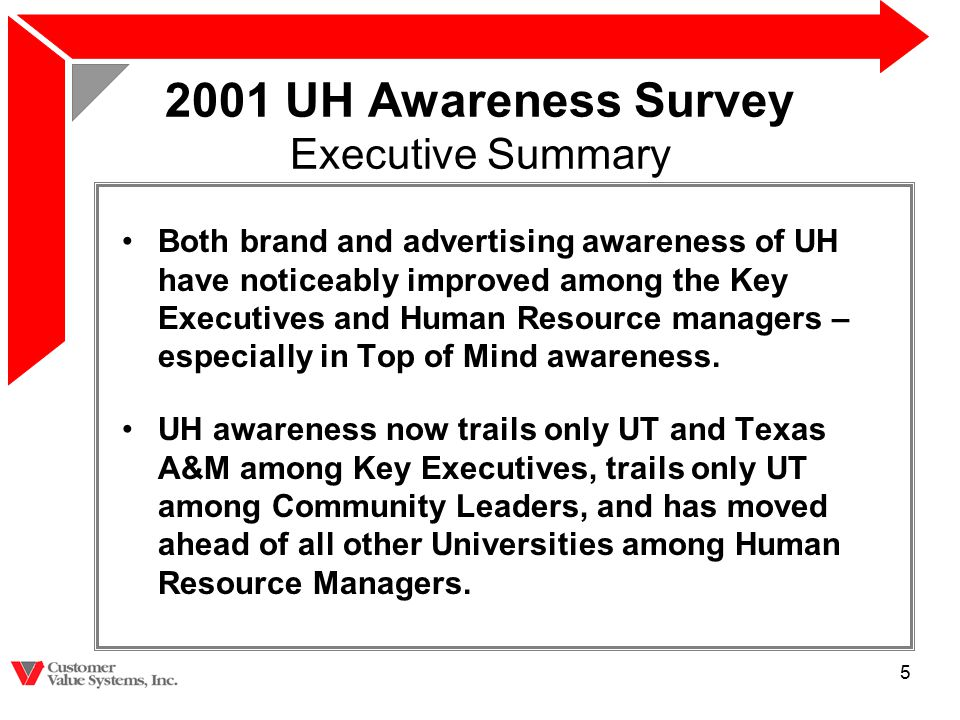 5 2001 UH Awareness Survey Executive Summary Both brand and advertising awareness of UH have noticeably improved among the Key Executives and Human Re