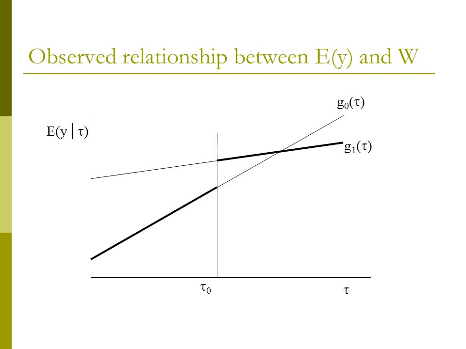 Observed relationship between E(y) and W g0()g0() g1()g1() E(y│  ) 00 