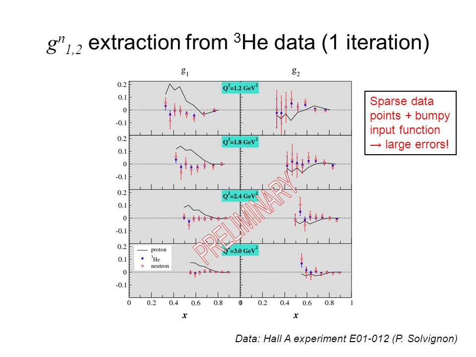 g n 1,2 extraction from 3 He data (1 iteration) Data: Hall A experiment E01-012 (P.