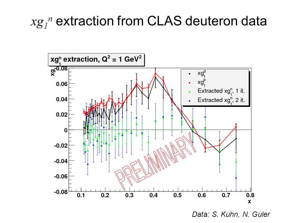 xg 1 n extraction from CLAS deuteron data Data: S. Kuhn, N. Guler