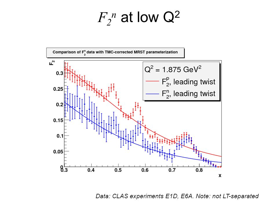 F 2 n at low Q 2 Data: CLAS experiments E1D, E6A. Note: not LT-separated