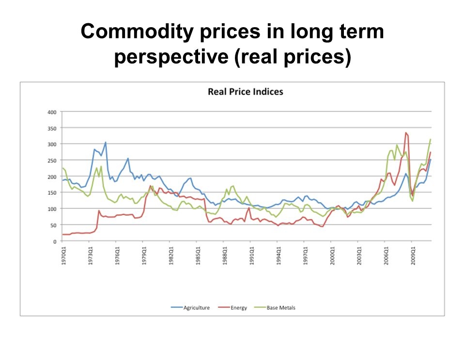 Commodity prices in long term perspective (real prices)