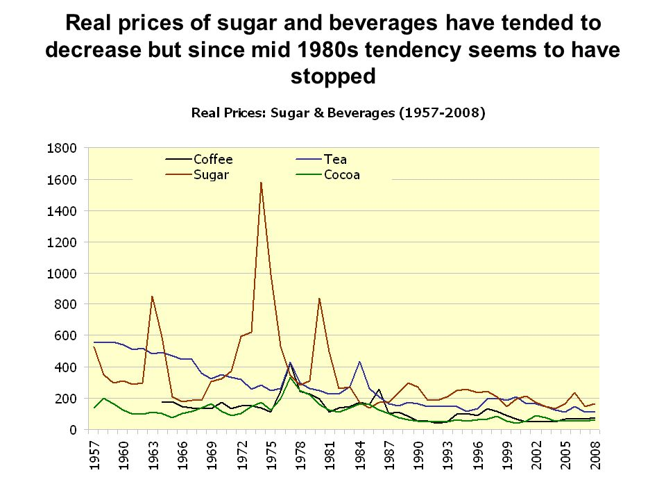 Real prices of sugar and beverages have tended to decrease but since mid 1980s tendency seems to have stopped