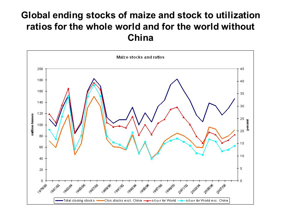 Global ending stocks of maize and stock to utilization ratios for the whole world and for the world without China