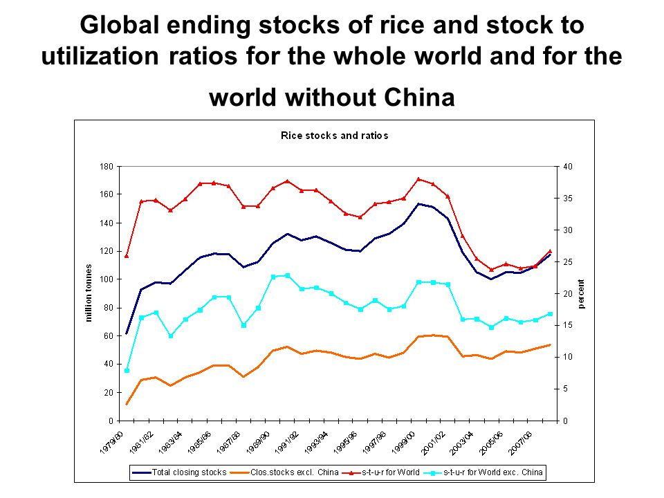 Global ending stocks of rice and stock to utilization ratios for the whole world and for the world without China