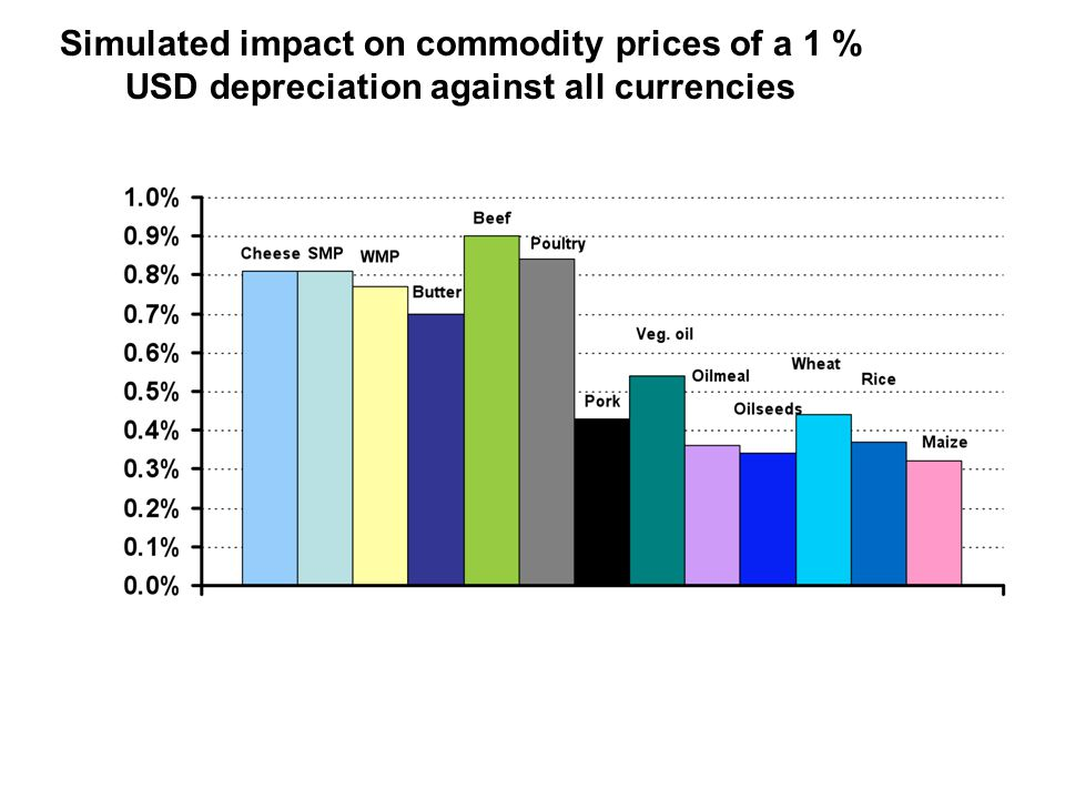 Simulated impact on commodity prices of a 1 % USD depreciation against all currencies