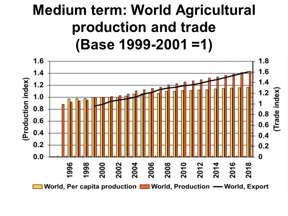 Medium term: World Agricultural production and trade (Base 1999-2001 =1)