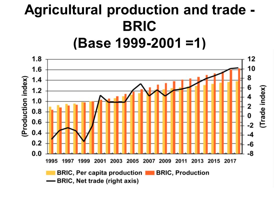 Agricultural production and trade - BRIC (Base 1999-2001 =1)