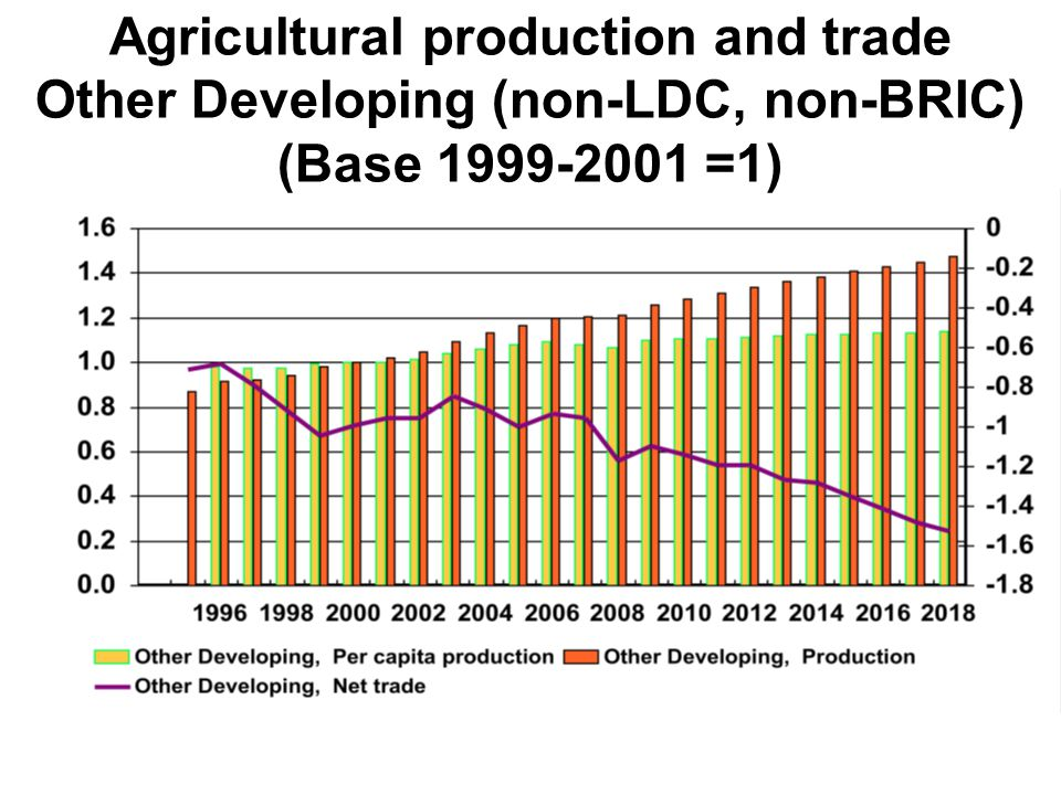 Agricultural production and trade Other Developing (non-LDC, non-BRIC) (Base 1999-2001 =1)