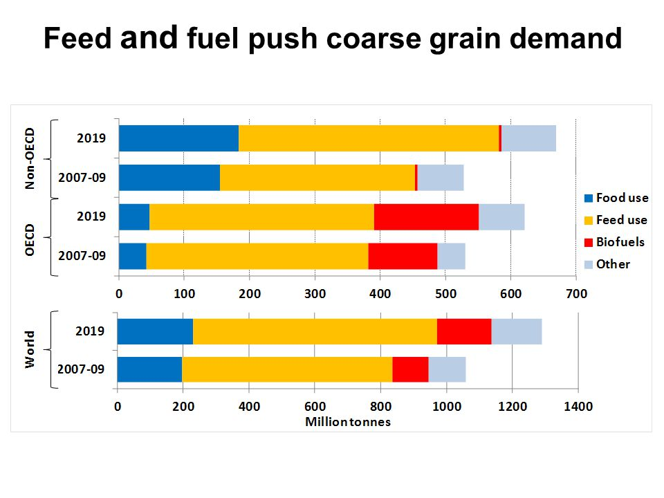 Feed and fuel push coarse grain demand + 50 Mt + 90 Mt