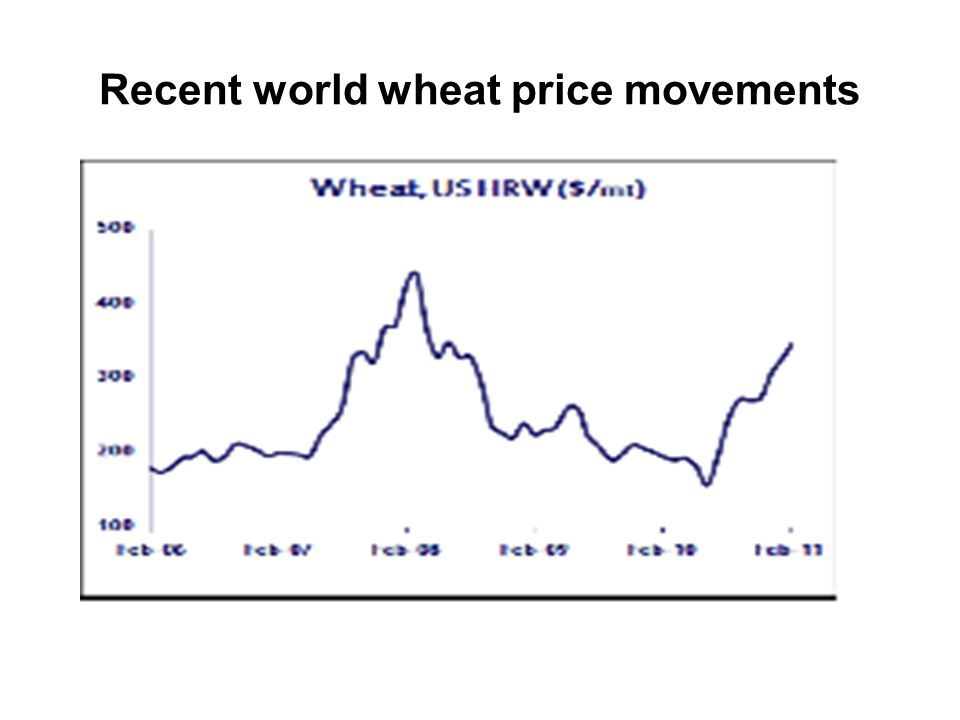 Recent world wheat price movements