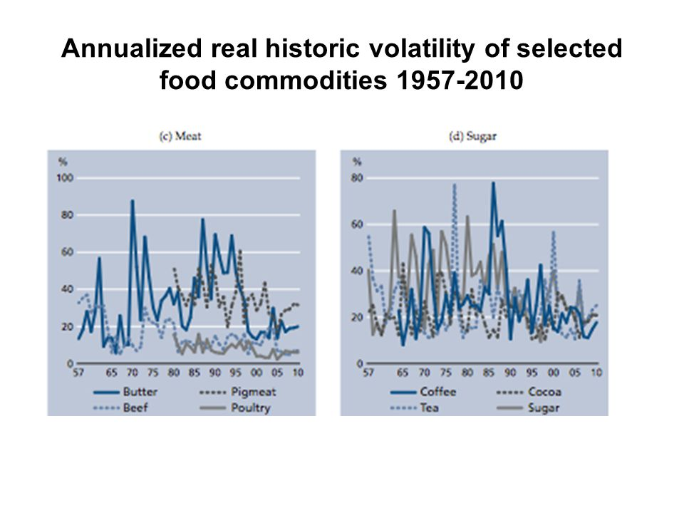 Annualized real historic volatility of selected food commodities 1957-2010