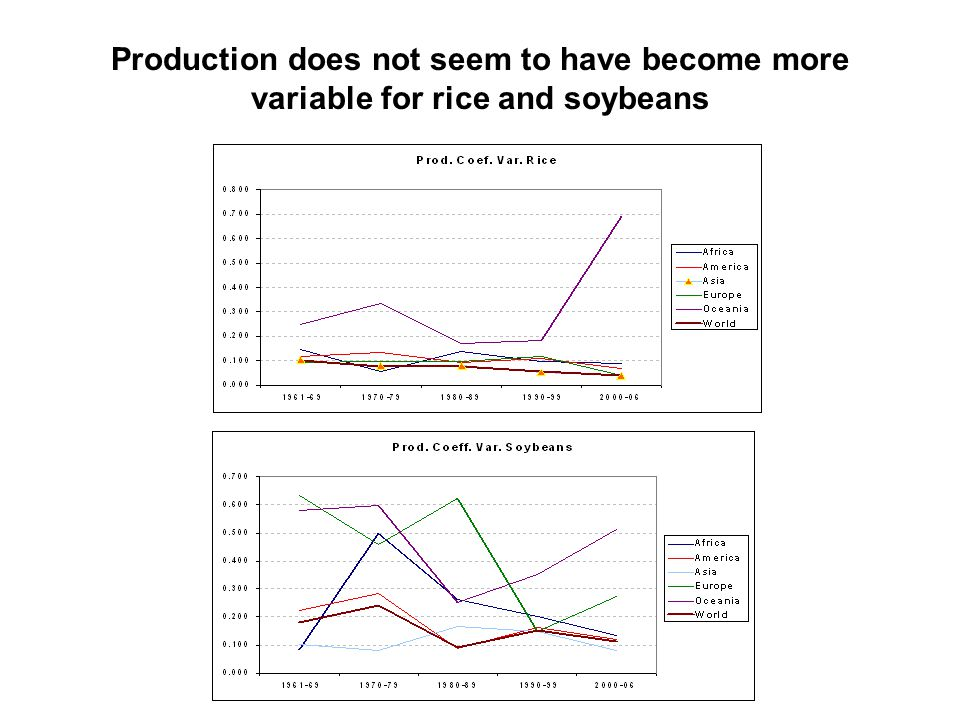 Production does not seem to have become more variable for rice and soybeans