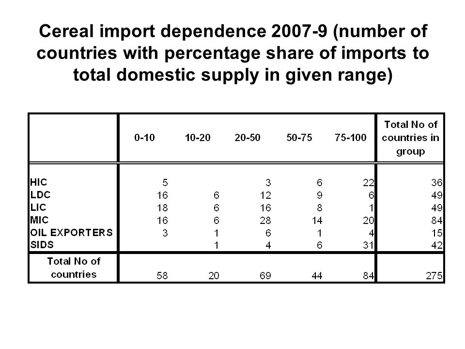 Cereal import dependence 2007-9 (number of countries with percentage share of imports to total domestic supply in given range)