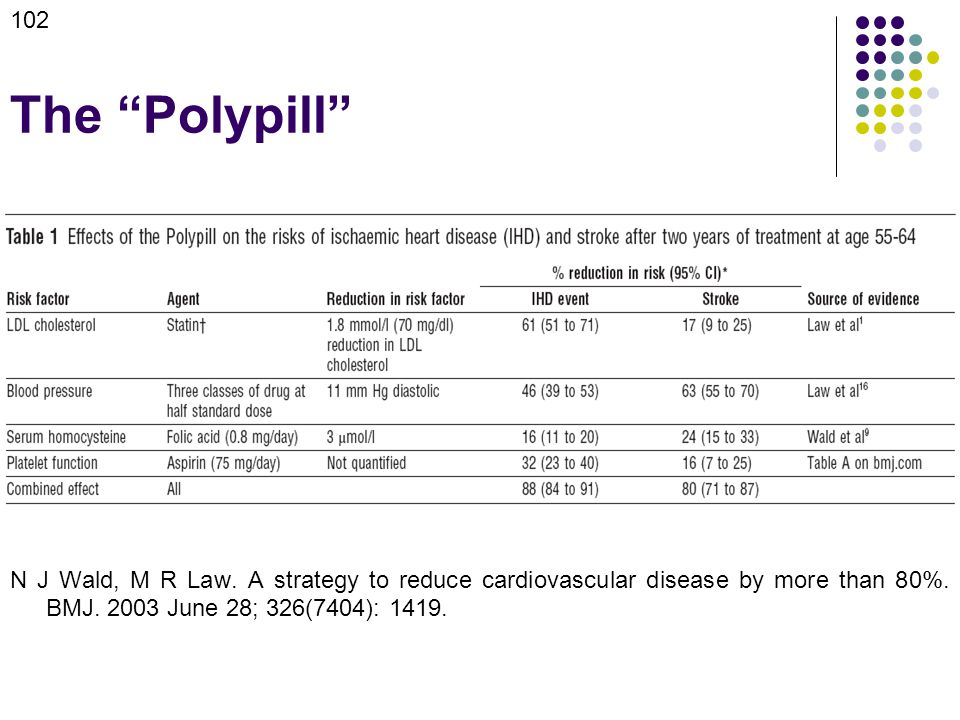 The Polypill N J Wald, M R Law. A strategy to reduce cardiovascular disease by more than 80%.