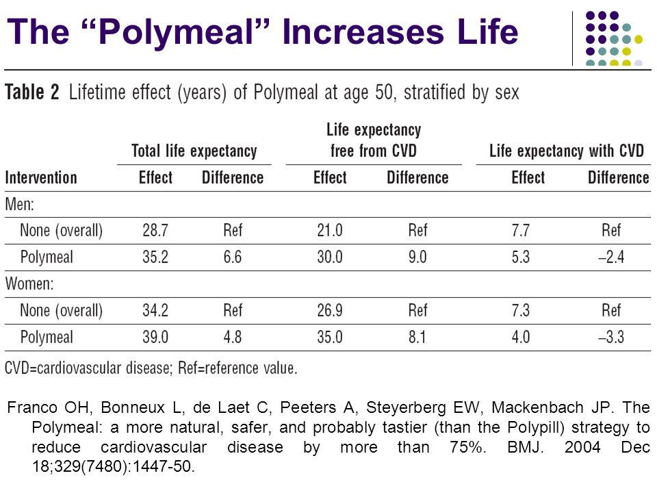 The Polymeal Increases Life Franco OH, Bonneux L, de Laet C, Peeters A, Steyerberg EW, Mackenbach JP.
