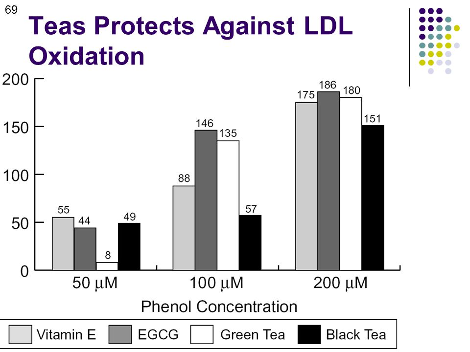 Teas Protects Against LDL Oxidation 69
